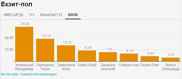 Результати екзит-полів за даними SOCIS