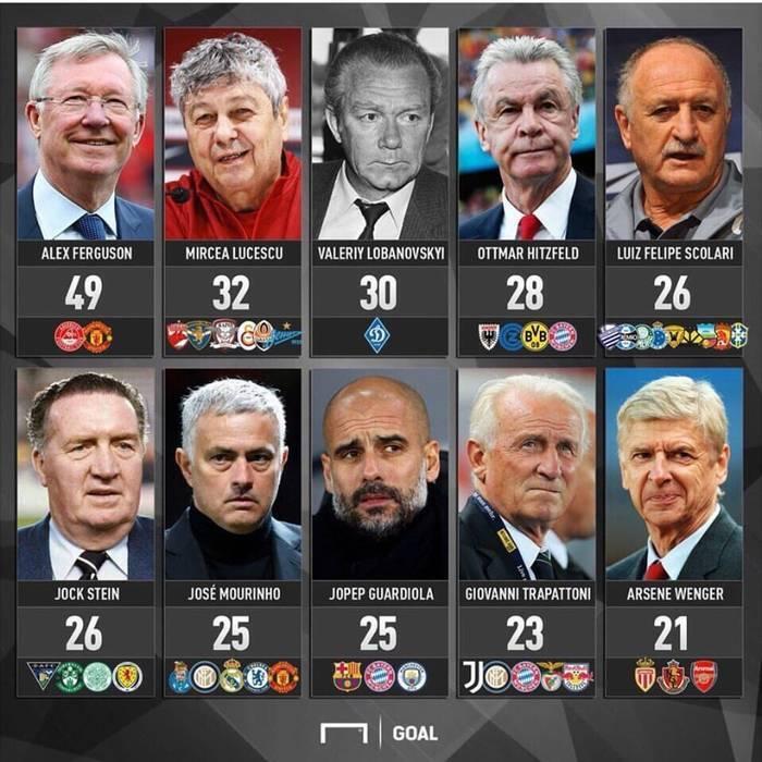 Топ-10 самых титулованных тренеров