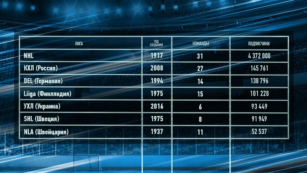 УХЛ вошла в топ-5 по популярности в мире