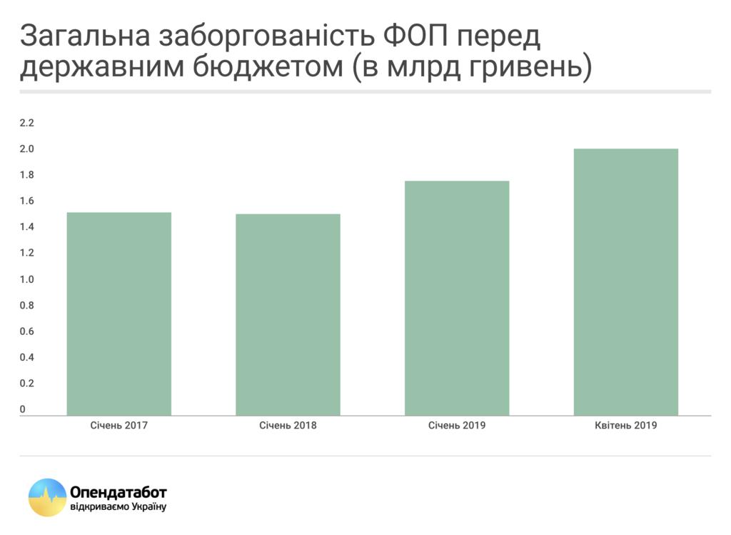 У Зеленського пропонують списати 7 млрд боргу ФОП, а його не існує