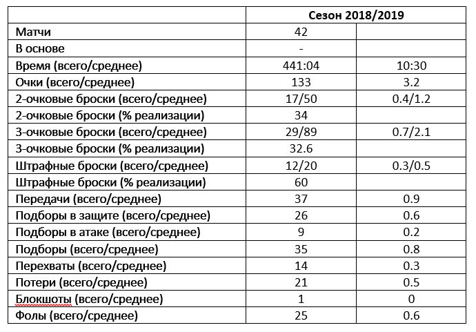 Статистика Святослава Михайлюка