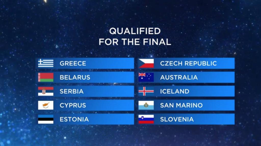 Хто пройшов у фінал після першого півфіналу Євробачення