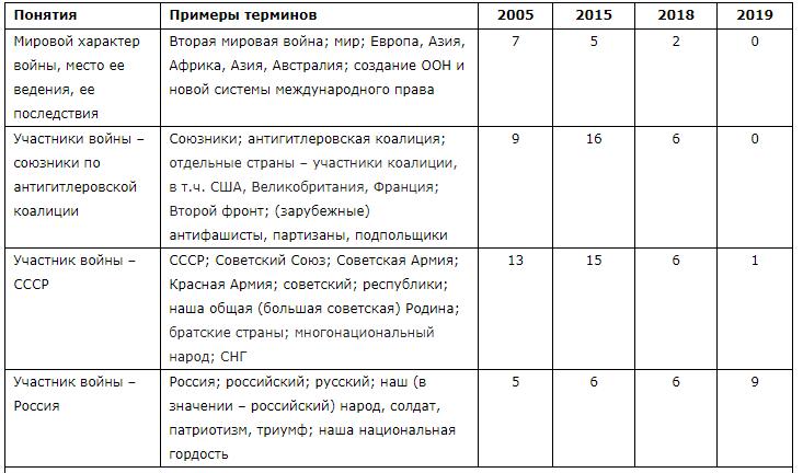 Фальсификации Путина: последняя версия