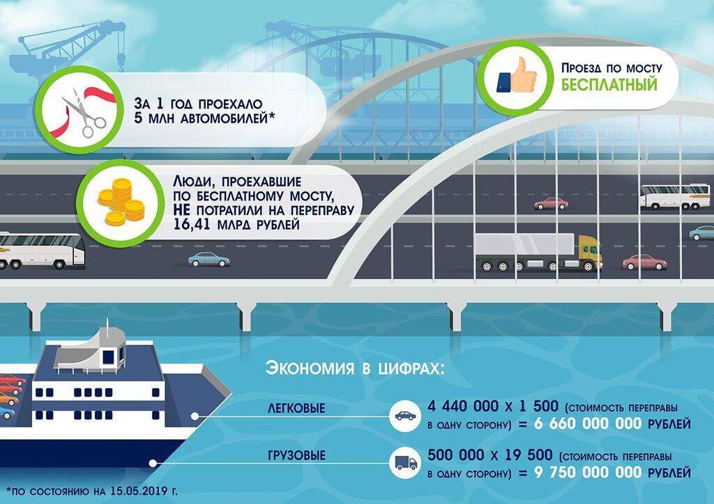 Розбивають блискавки, осідають опори: Кримський міст протримався рік