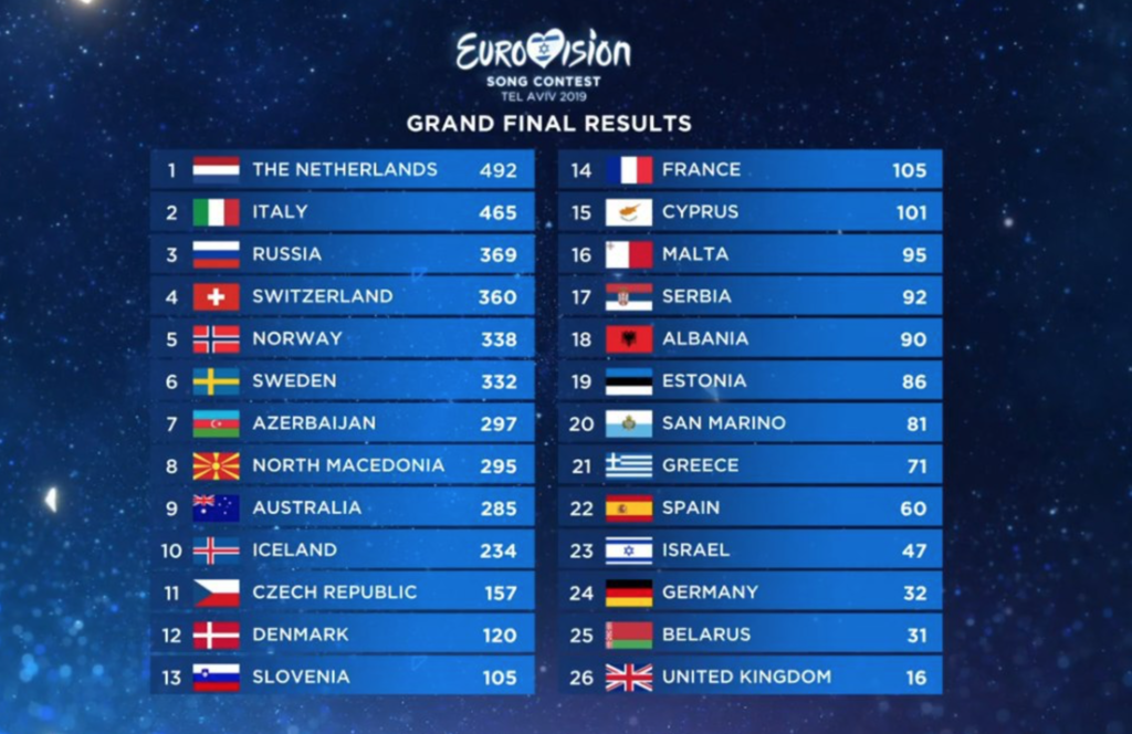 Таблица фінала ЕвровидениÑ