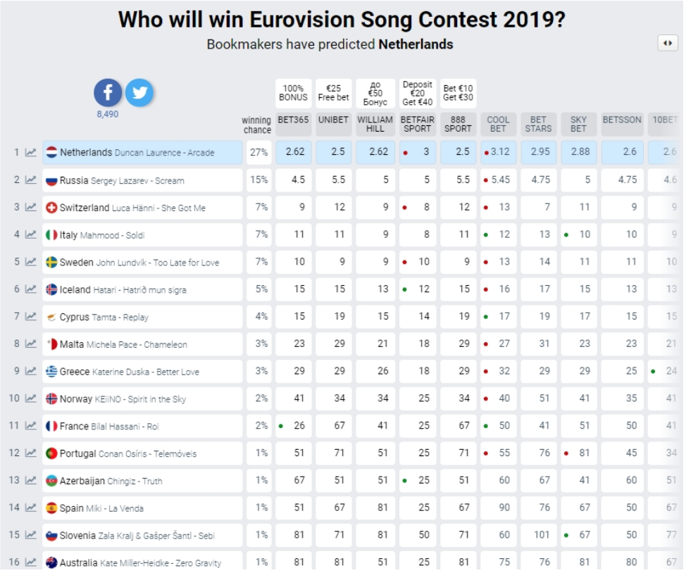 Евровидение-2019: скандалы, интриги и подводные камни