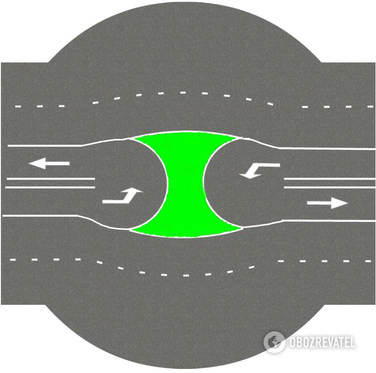 Приклад облаштування безпечних лівих поворотів на ділянці у напрямку с. Круглик