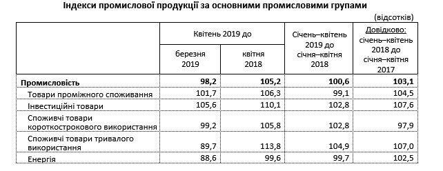 Українська промисловість зробила різкий стрибок