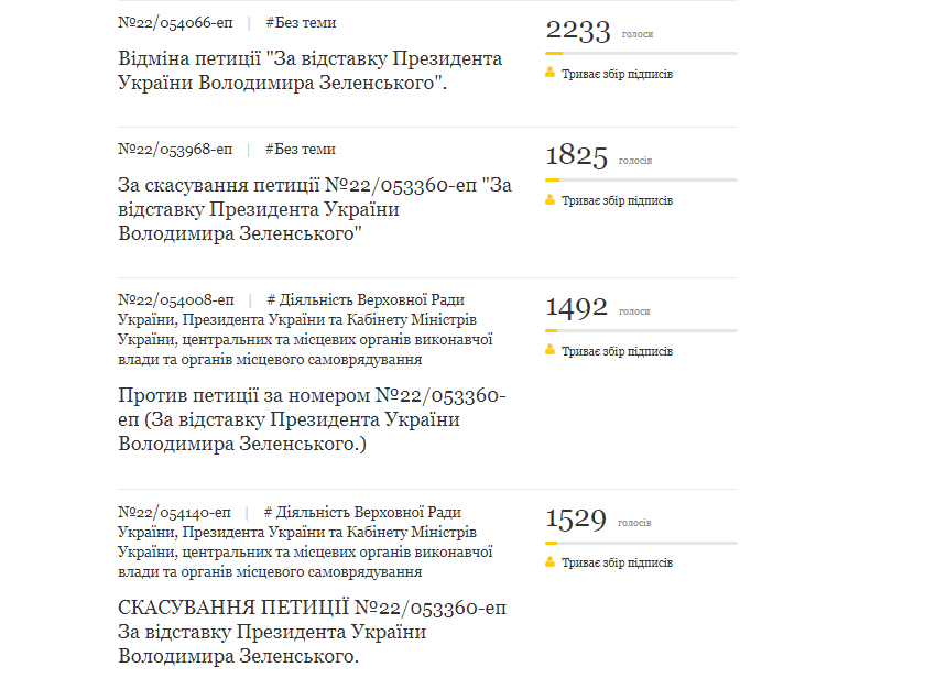 Відставка Зеленського: в Україні почалася боротьба петицій