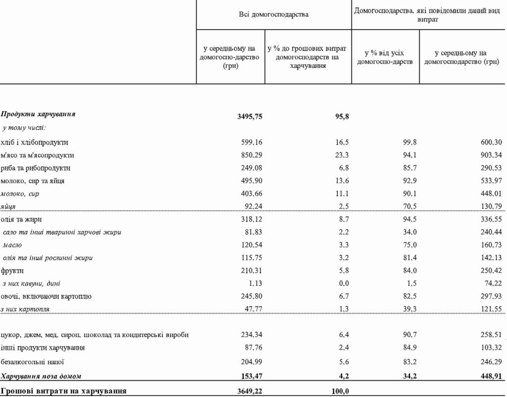 Українці назвали суму витрат на продукти
