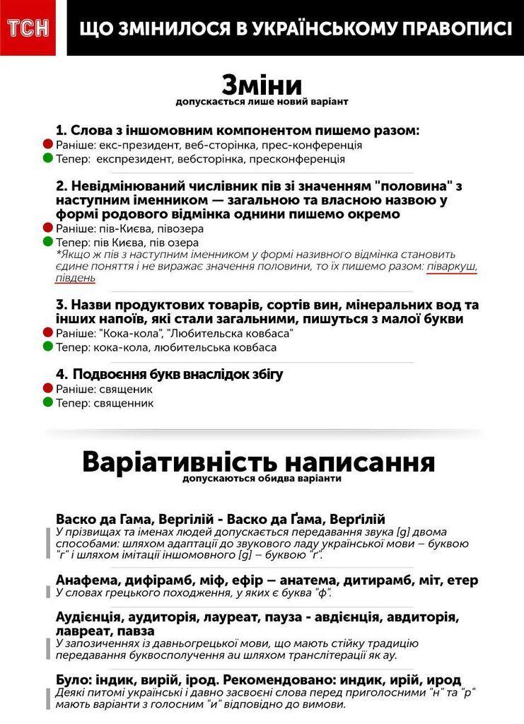 В Украине приняли новое правописание: изменения
