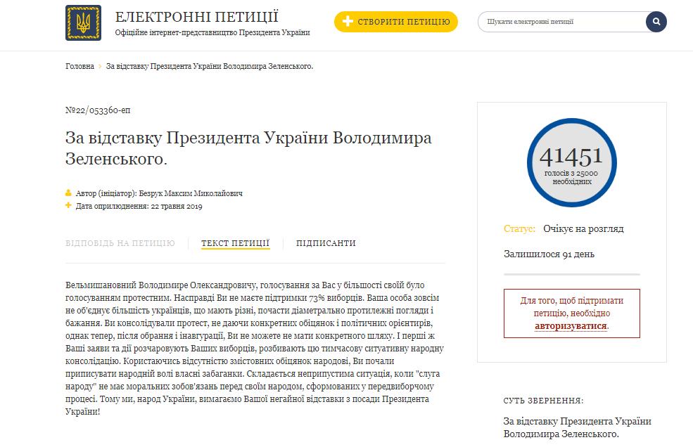 На ранок 24 травня петицію підписали близько 41,5 тисячі українців