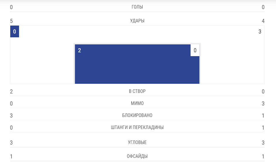 """""""Челсі"""" - """"Арсенал"""" - 4-1: онлайн фіналу Ліги Європи"""
