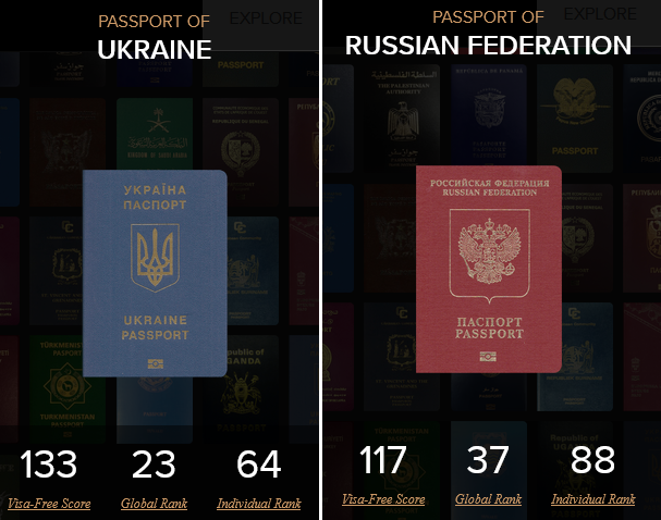 Украина резко поднялась в рейтинге ''влиятельности'' паспортов, серьезно обогнав Россию
