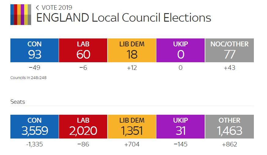 Мей зазнала нищівної поразки на виборах у Британії