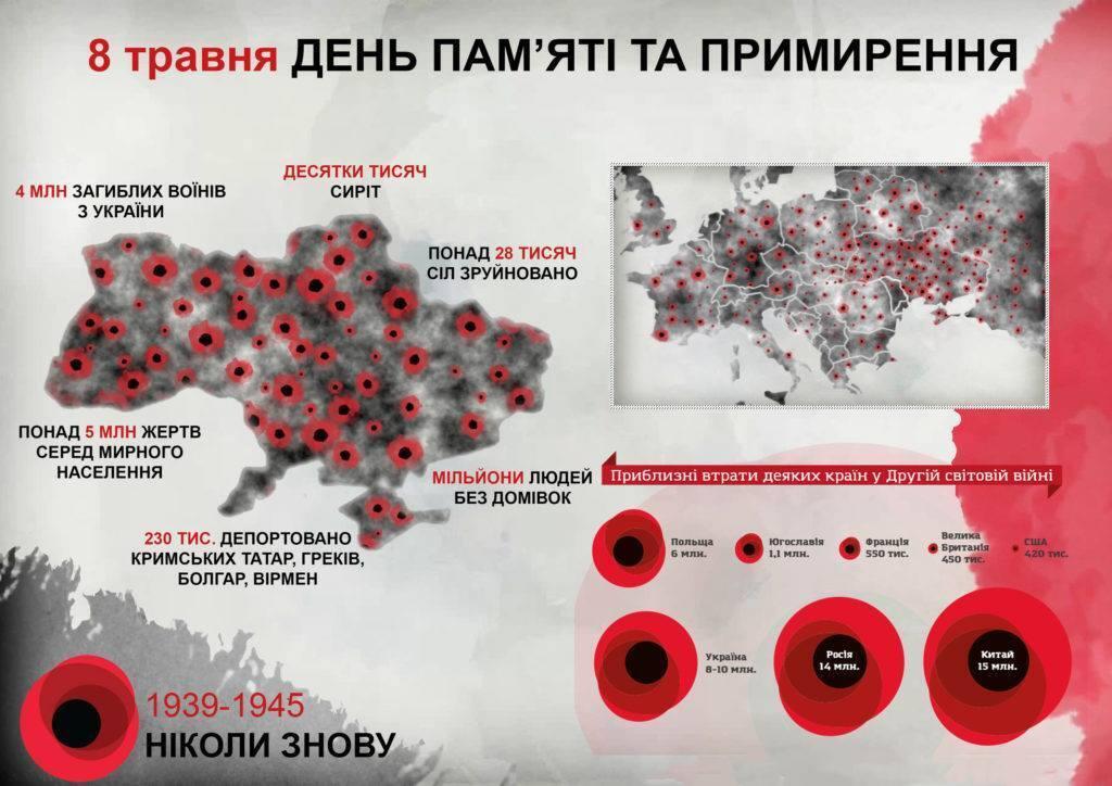 День памяти: преступно праздновать гибель более 9 млн украинцев