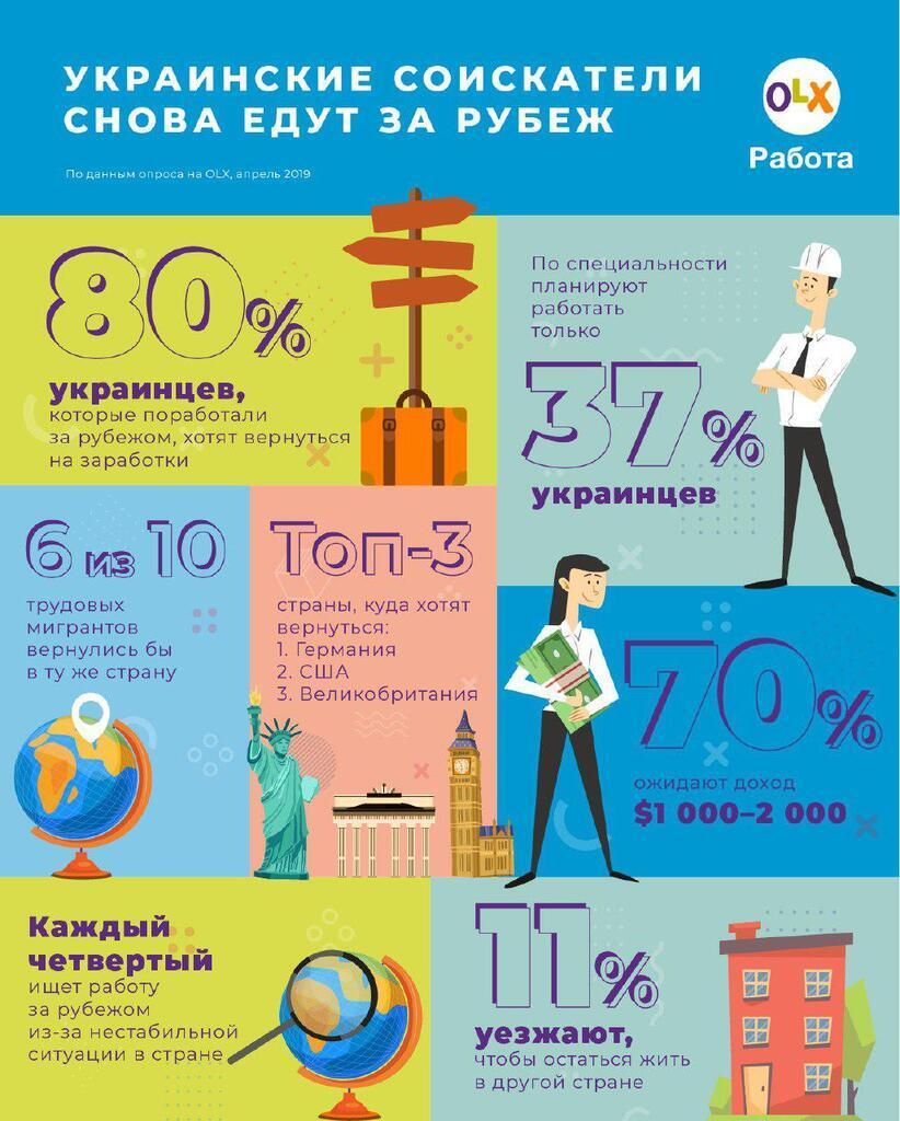 80% хотят вернуться: названа главная проблема украинских заробитчан