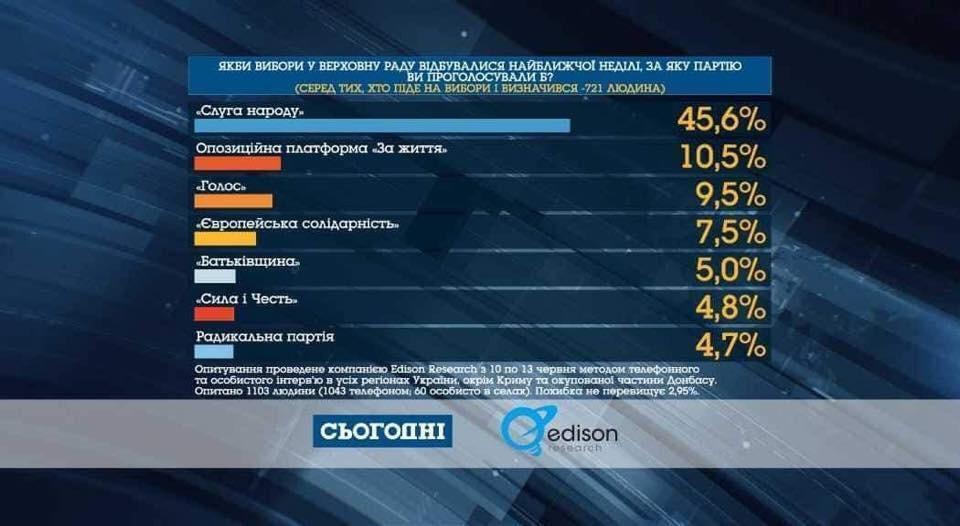Выборы в Раду: украинцы назвали, за кого готовы проголосовать