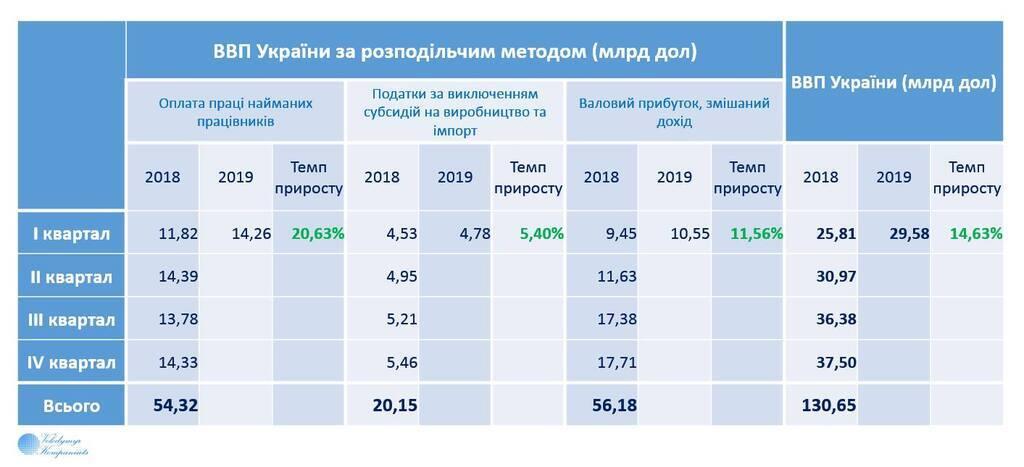 Трощить прогноз МВФ: ВВП України виріс майже на 15%