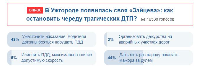 Украинцы выступили за жесткие наказания для мажоров в ДТП