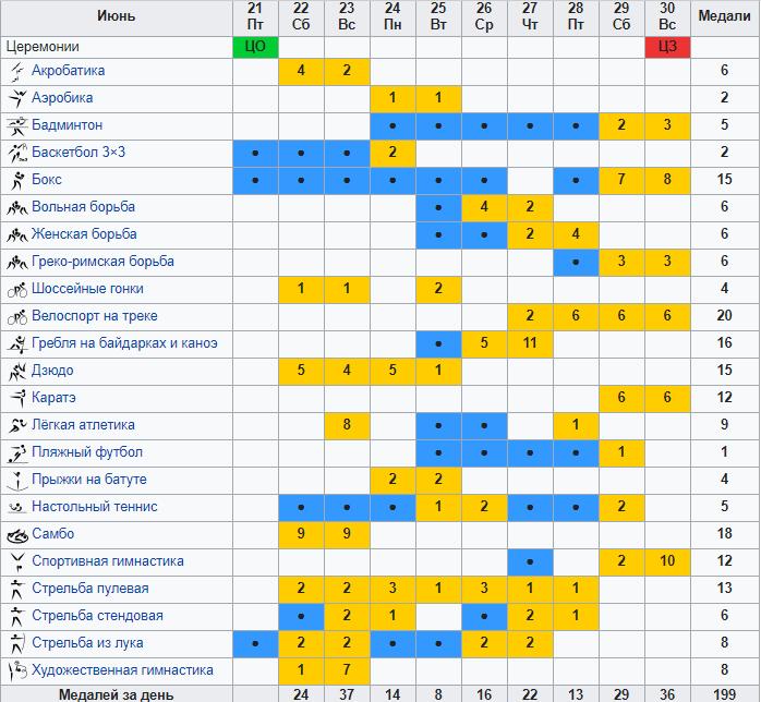 Україна в трійці кращих! Підсумковий медальний залік Євроігр