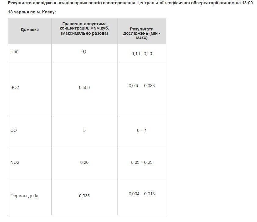 Результати лабораторного контролю стану повітря в Києві