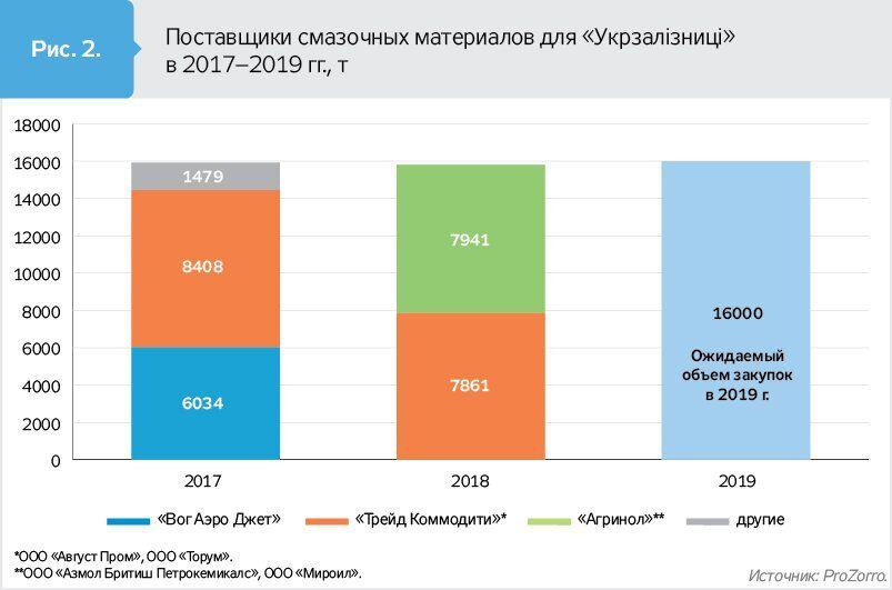 """""""Укрзалізницю"""" уличили в """"мутных"""" схемах на миллионы гривен"""