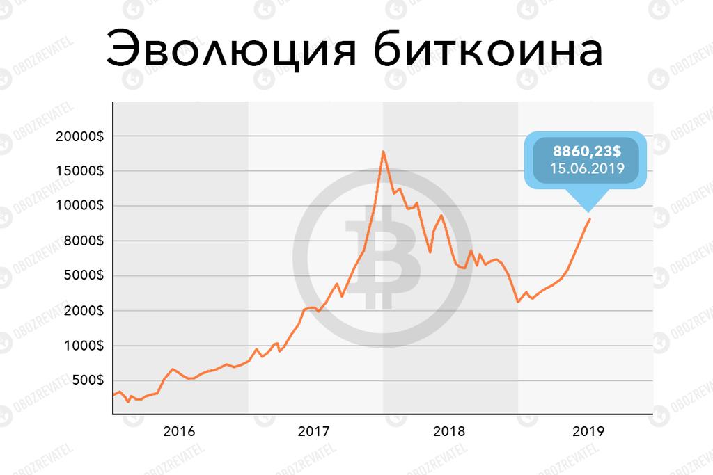 Заработок биткоина 2019 форекс игра скачать