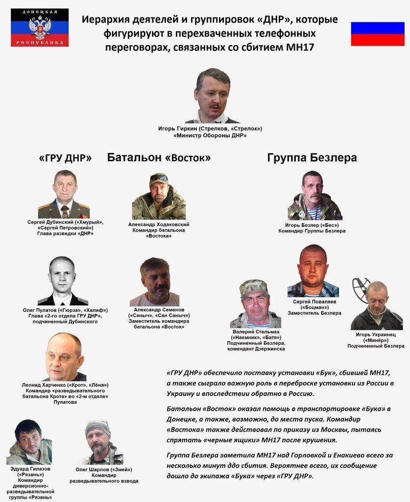 Катастрофа MH17 на Донбассе. 5 лет спустя: кто убил 298 человек