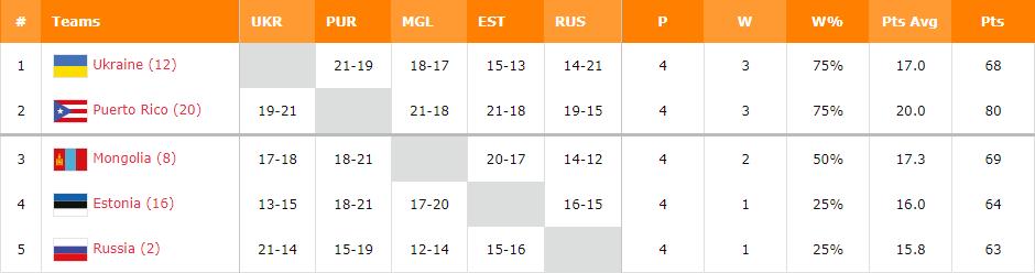 Украинцы вышли в четвертьфинал ЧМ по баскетболу 3х3, опередив РФ