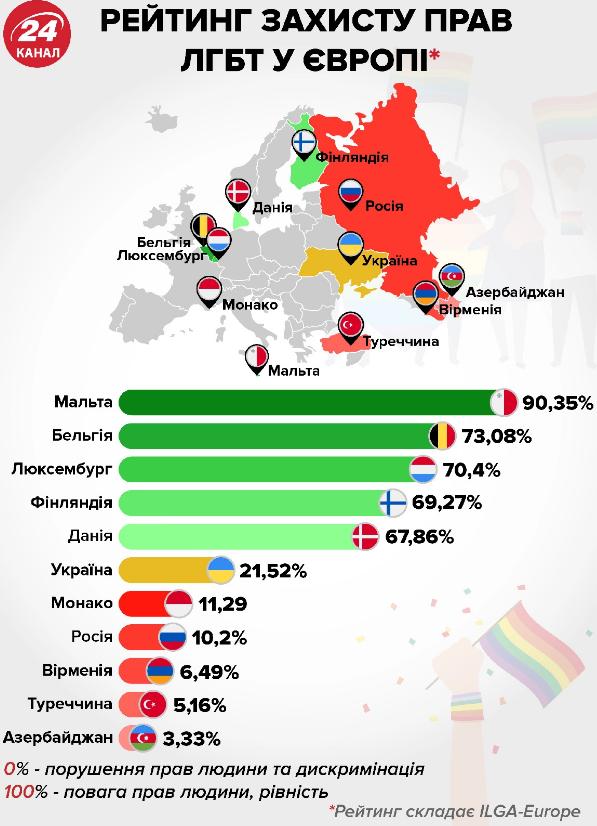 Украина на шестом месте в Европе по защите ЛГБТ