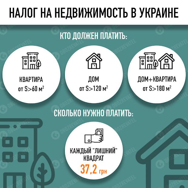 Податок на нерухомість в Україні