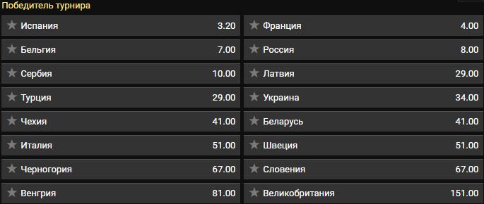 Букмекеры оценили шансы украинок на победу в Евробаскете