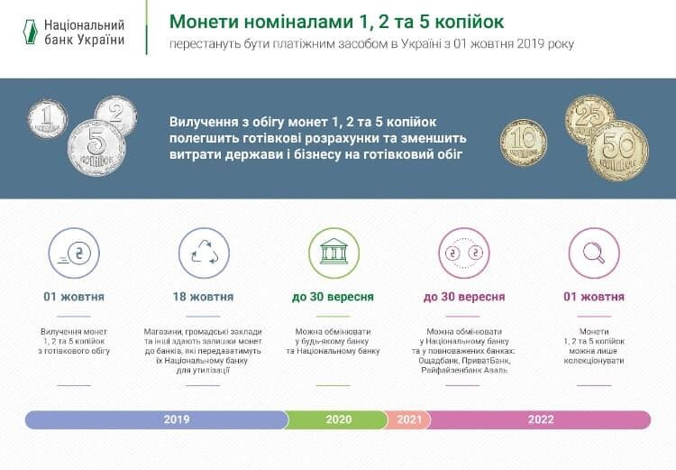 В Украине вводят новую купюру в 1000 гривен