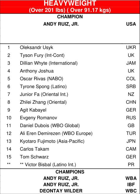 Усик возглавил рейтинг супертяжей по версии WBO