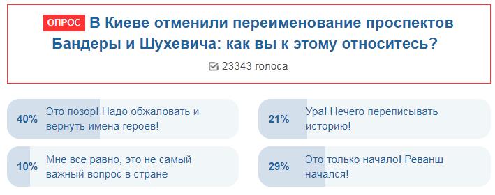 Українців розгнівало перейменування проспектів у Києві