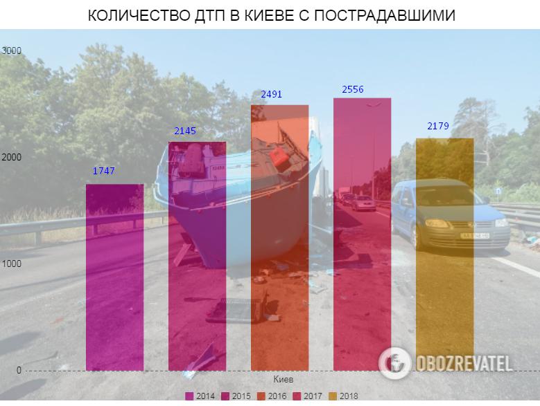 Количество ДТП в Киеве с пострадавшими за 2014 - 2018 гг.