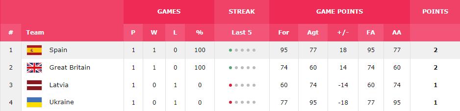 Латвия – Украина: результат матча женского Евробаскета-2019