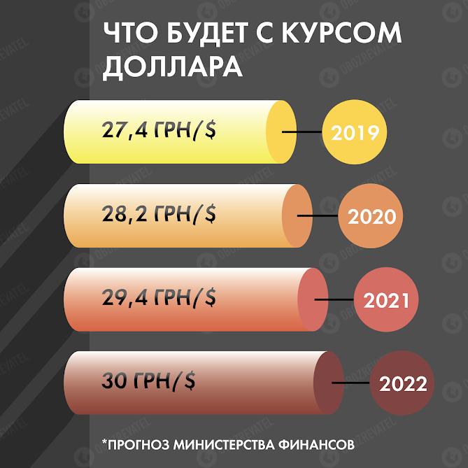 Новый курс доллара в Украине: аналитики сделали важный прогноз