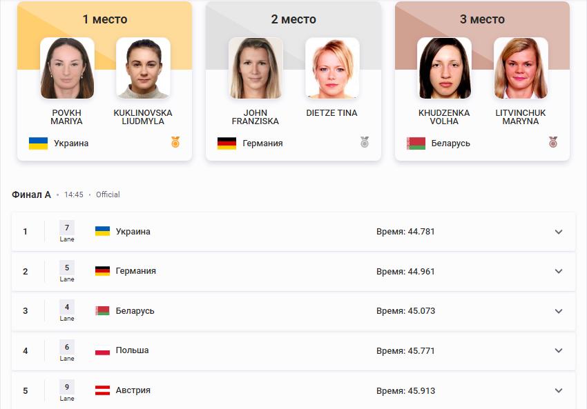 "Україна завоювала шосте ""золото"" Європейських ігор-2019"
