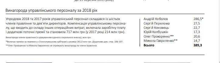 "В ""Нафтогазі"" розкрили величезну зарплату Коболєва"