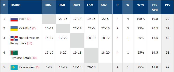 Україна U-18 вийшла до чвертьфіналу КС із баскетболу 3х3