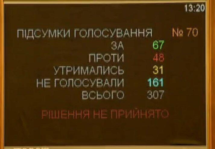 Голосование за отставку Полторака