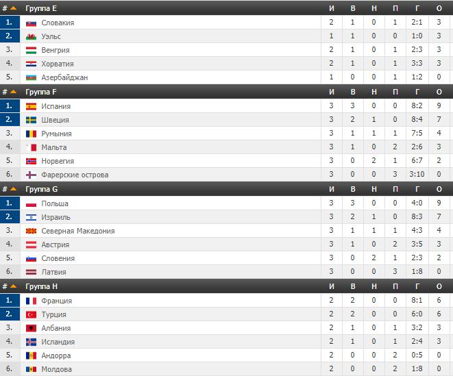 Отбор Евро-2020: конкуренты сыграли в пользу Украины