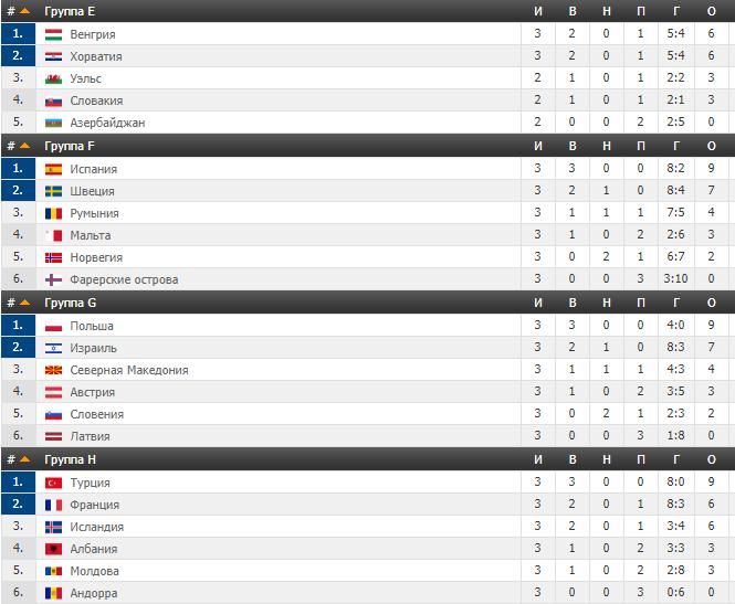 Отбор Евро-2020: в матчах 8 июня произошла сенсация