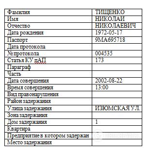 """Розыск и связь с ОПГ: всплыли скандальные факты о """"слуге народа"""" Тищенко"""