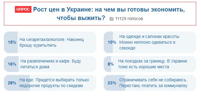 """Украинцы сказали, как будут """"выживать"""" из-за роста цен"""