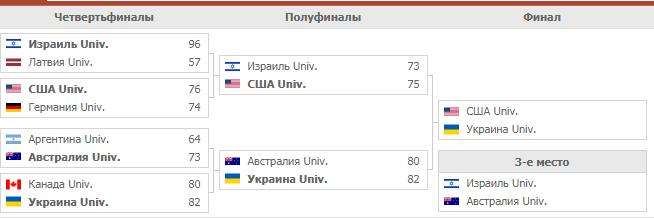 США – Украина: результат баскетбольного финала Универсиады-2019