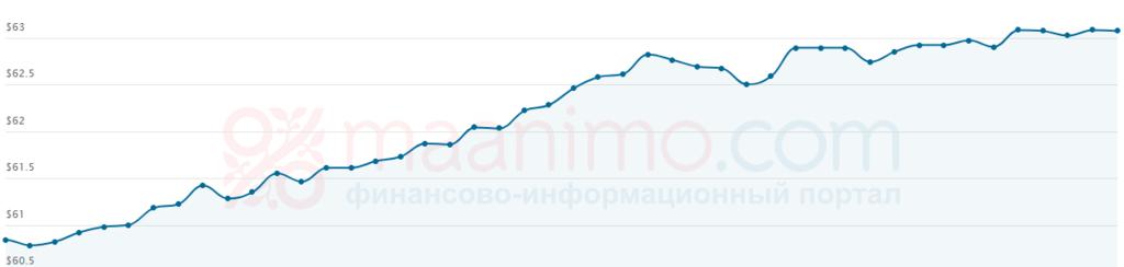 Котирування Urals зросли