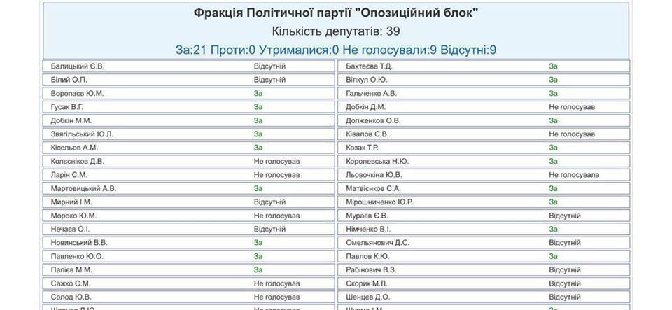 Скрин голосования депутатов ВР